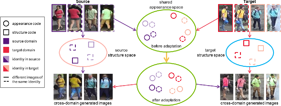 Figure 1 for Joint Disentangling and Adaptation for Cross-Domain Person Re-Identification