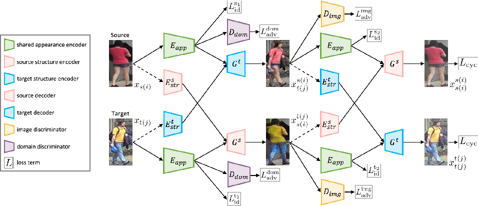 Figure 3 for Joint Disentangling and Adaptation for Cross-Domain Person Re-Identification