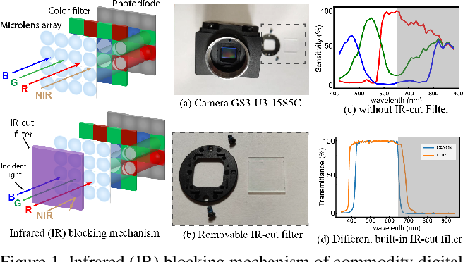 Figure 1 for Tuning IR-cut Filter for Illumination-aware Spectral Reconstruction from RGB