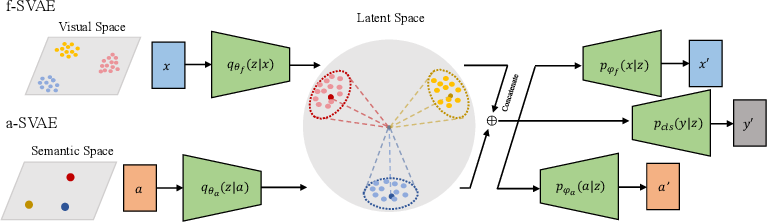 Figure 3 for A Boundary Based Out-of-Distribution Classifier for Generalized Zero-Shot Learning