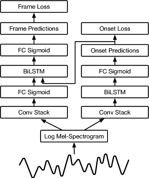 Figure 1 for Onsets and Frames: Dual-Objective Piano Transcription