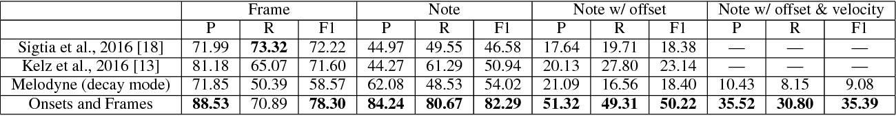 Figure 2 for Onsets and Frames: Dual-Objective Piano Transcription