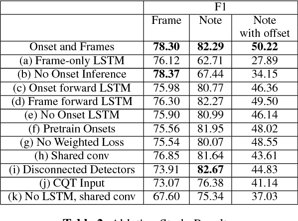 Figure 4 for Onsets and Frames: Dual-Objective Piano Transcription