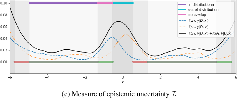 Figure 1 for Identifying Causal Effect Inference Failure with Uncertainty-Aware Models