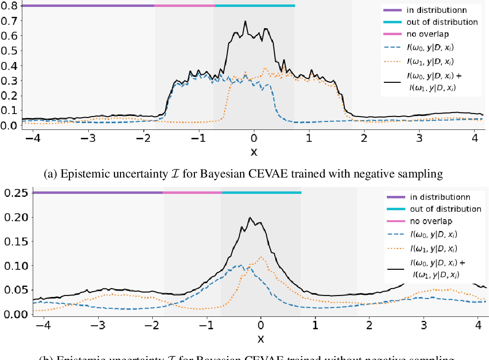 Figure 3 for Identifying Causal Effect Inference Failure with Uncertainty-Aware Models