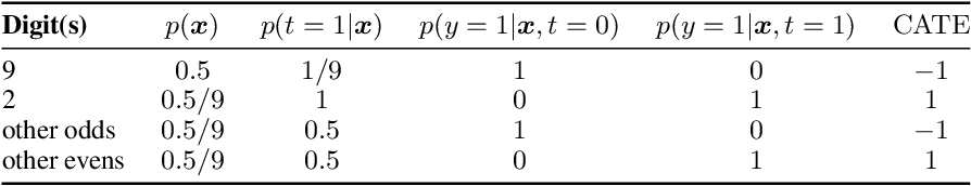 Figure 2 for Identifying Causal Effect Inference Failure with Uncertainty-Aware Models