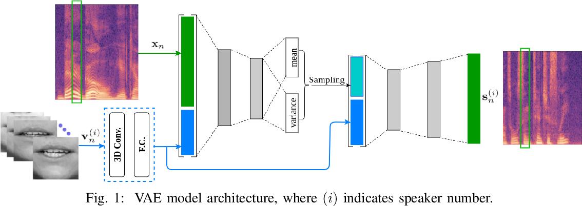 Figure 1 for Deep Variational Generative Models for Audio-visual Speech Separation