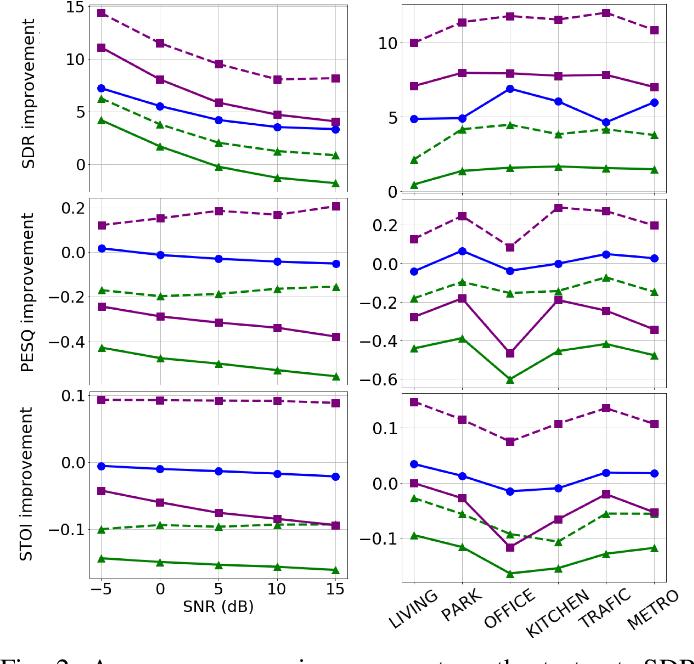 Figure 2 for Deep Variational Generative Models for Audio-visual Speech Separation