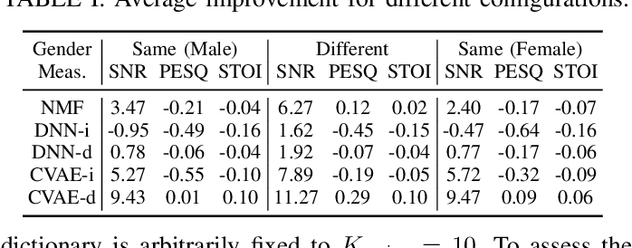 Figure 3 for Deep Variational Generative Models for Audio-visual Speech Separation