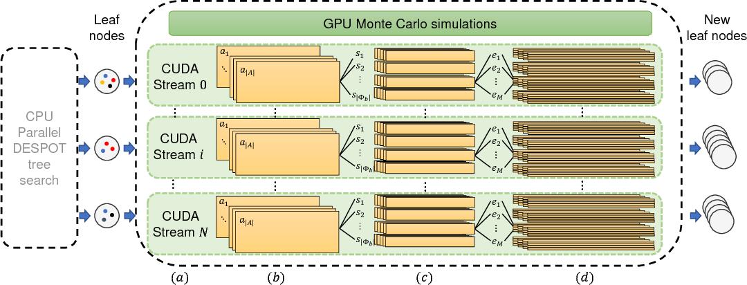 Figure 2 for HyP-DESPOT: A Hybrid Parallel Algorithm for Online Planning under Uncertainty