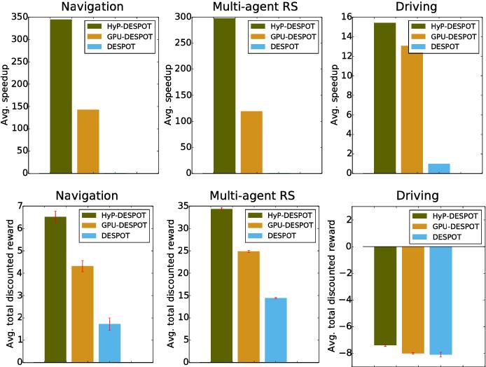 Figure 4 for HyP-DESPOT: A Hybrid Parallel Algorithm for Online Planning under Uncertainty