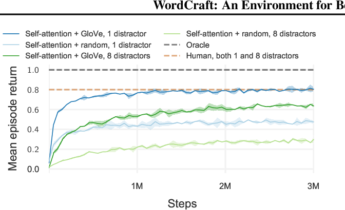 Figure 3 for WordCraft: An Environment for Benchmarking Commonsense Agents