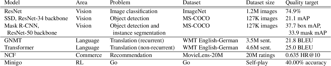 Figure 3 for Analysis of DAWNBench, a Time-to-Accuracy Machine Learning Performance Benchmark