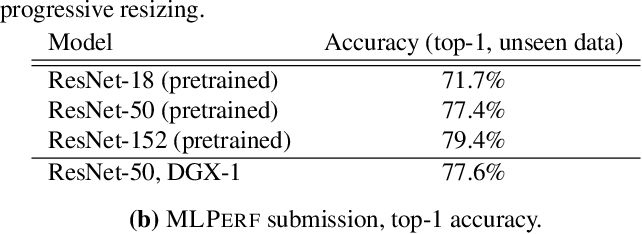Figure 4 for Analysis of DAWNBench, a Time-to-Accuracy Machine Learning Performance Benchmark