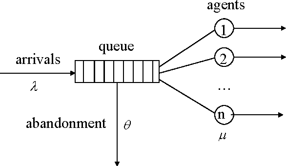 Service Engineering in Action: The Palm/Erlang-A Queue, with