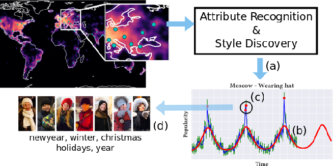 Figure 3 for GeoStyle: Discovering Fashion Trends and Events