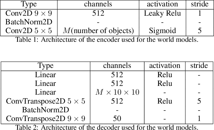 Figure 2 for Systematic Evaluation of Causal Discovery in Visual Model Based Reinforcement Learning