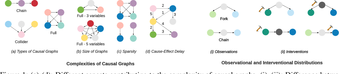 Figure 1 for Systematic Evaluation of Causal Discovery in Visual Model Based Reinforcement Learning