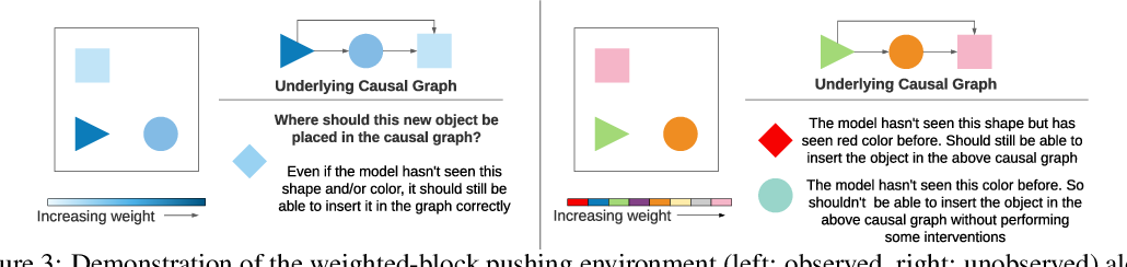 Figure 4 for Systematic Evaluation of Causal Discovery in Visual Model Based Reinforcement Learning
