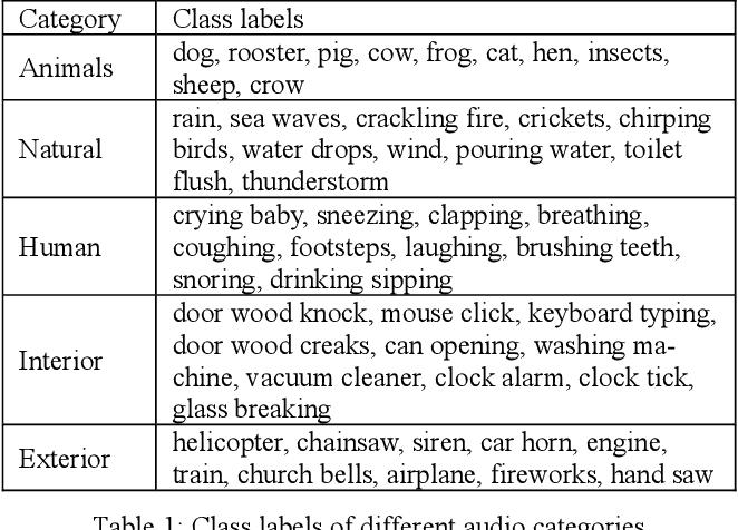 Figure 2 for Zero-Shot Audio Classification Based on Class Label Embeddings