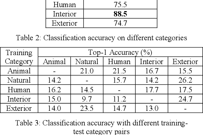 Figure 3 for Zero-Shot Audio Classification Based on Class Label Embeddings