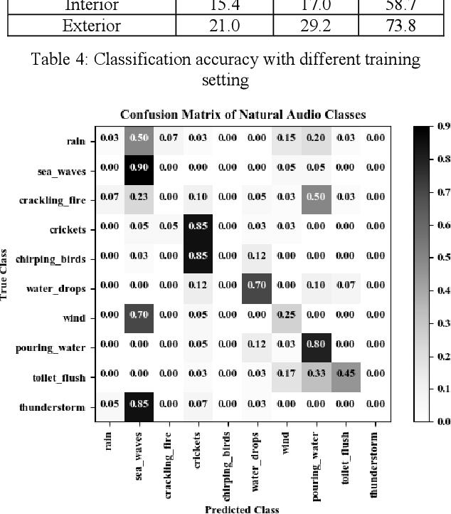 Figure 4 for Zero-Shot Audio Classification Based on Class Label Embeddings