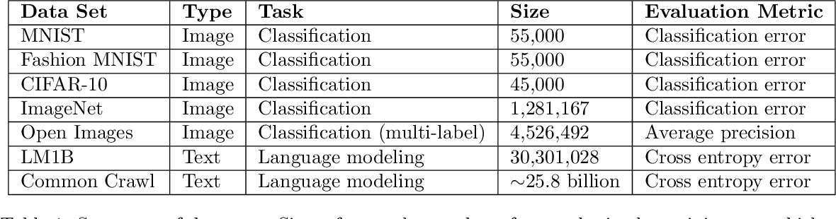 Figure 1 for Measuring the Effects of Data Parallelism on Neural Network Training
