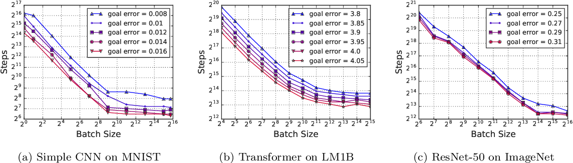 Figure 4 for Measuring the Effects of Data Parallelism on Neural Network Training