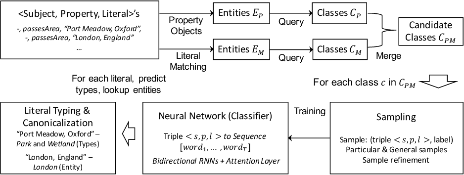 Figure 1 for Canonicalizing Knowledge Base Literals