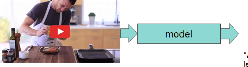 Figure 1 for Attention is all you need for Videos: Self-attention based Video Summarization using Universal Transformers