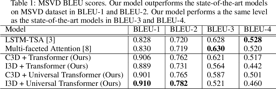 Figure 2 for Attention is all you need for Videos: Self-attention based Video Summarization using Universal Transformers