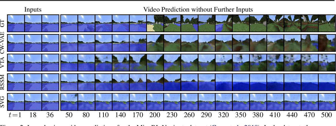 Figure 3 for Clockwork Variational Autoencoders for Video Prediction