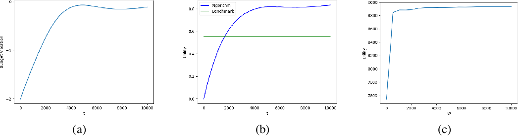 Figure 1 for Online Continuous DR-Submodular Maximization with Long-Term Budget Constraints