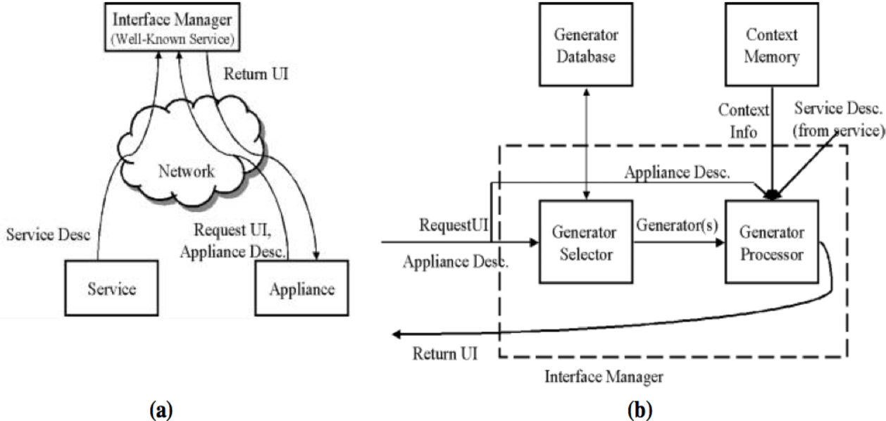 User interface generator user interface generator semantic scholar asfbconference2016 Choice Image