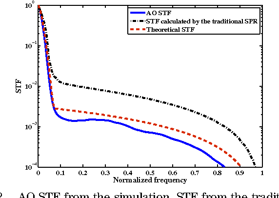 Fig. 2. AO STF from the simulation, STF from the traditional SPR method, and combined STF. The correction number is 30 and D∕r0 38.4. The calculated Fried parameters are D∕ρ0