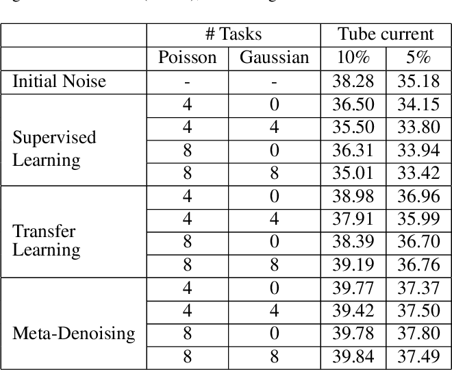 Figure 1 for Few-Shot Meta-Denoising
