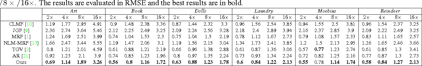 Figure 2 for Robust High Quality Image Guided Depth Upsampling