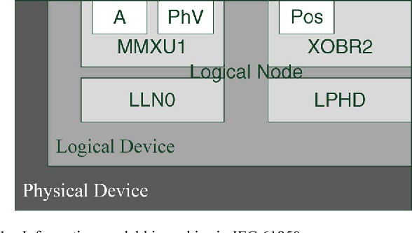 Figure 1 from IEC 61850-Based Feeder Terminal Unit Modeling and