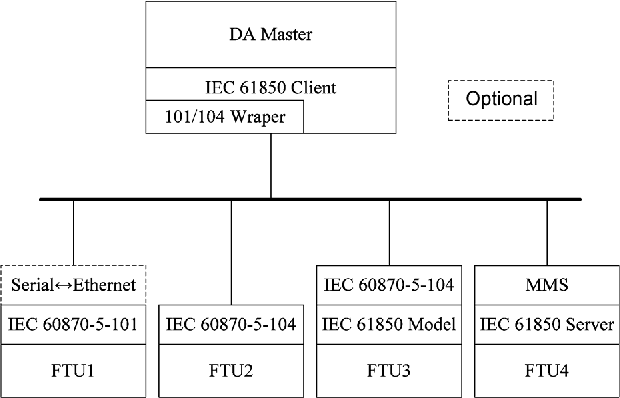 Figure 5 from IEC 61850-Based Feeder Terminal Unit Modeling