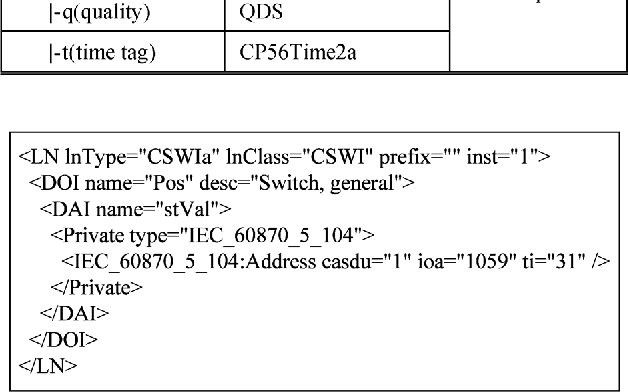 Figure 8 from IEC 61850-Based Feeder Terminal Unit Modeling