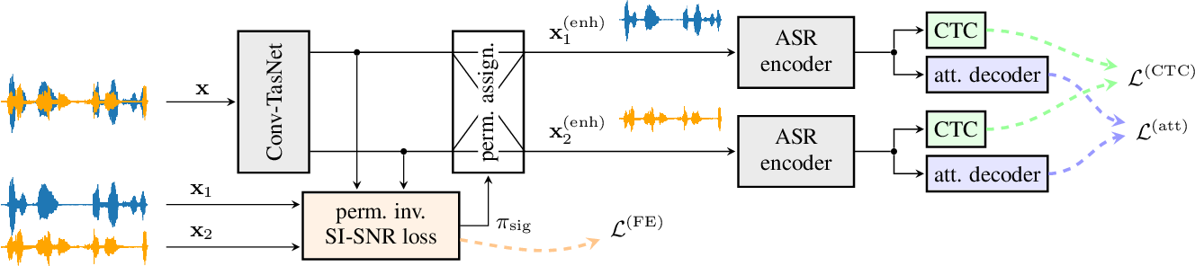 Figure 1 for End-to-end training of time domain audio separation and recognition