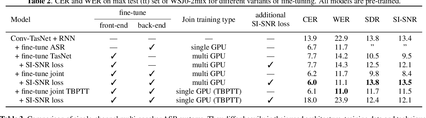 Figure 3 for End-to-end training of time domain audio separation and recognition