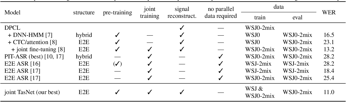 Figure 4 for End-to-end training of time domain audio separation and recognition