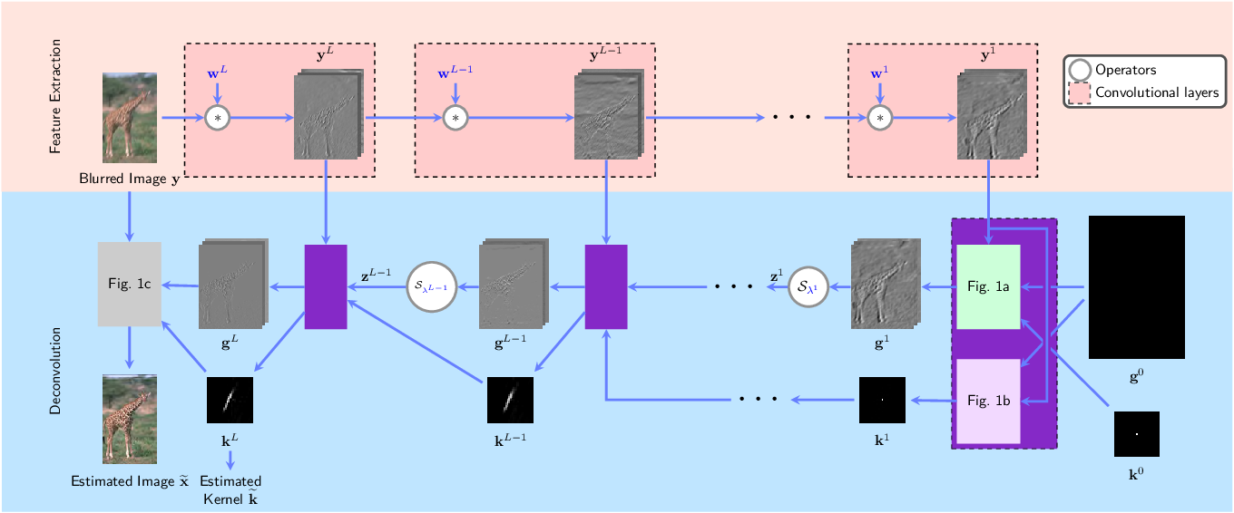 Figure 4 for An Algorithm Unrolling Approach to Deep Blind Image Deblurring