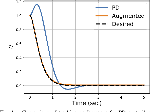 Figure 1 for A Control Lyapunov Perspective on Episodic Learning via Projection to State Stability