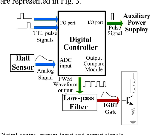 Microcontroller of the power supply of a fast field cycling