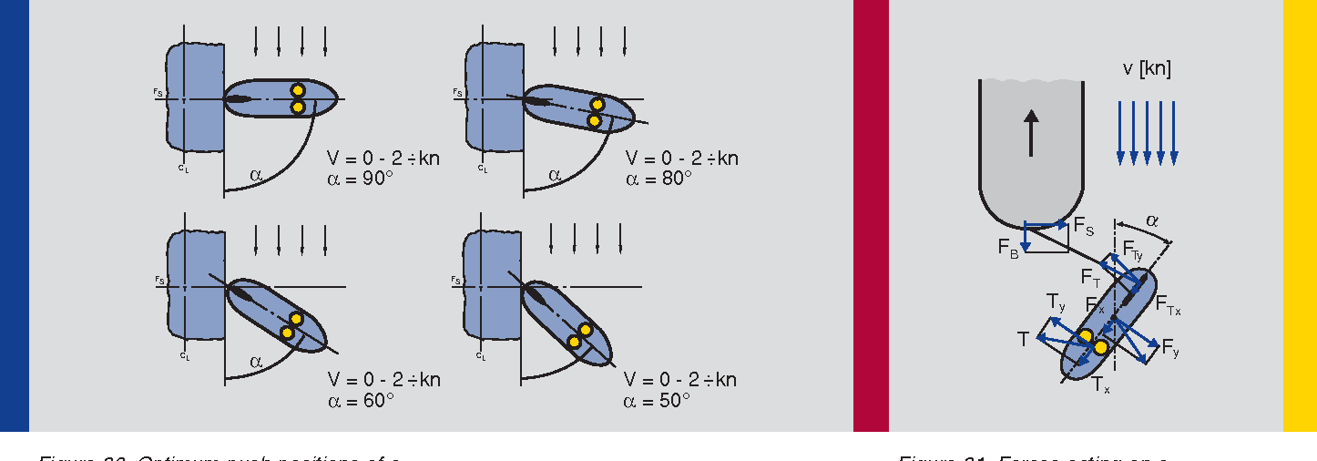 Figure 31 from Voith Turbo The Voith Schneider Propeller
