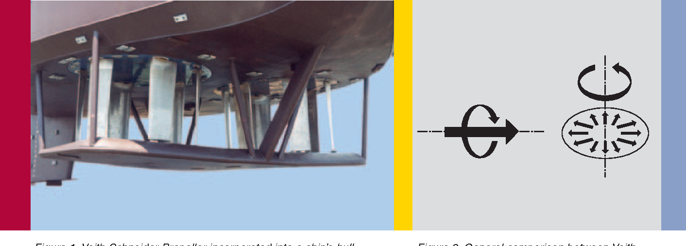 Figure 1 from Voith Turbo The Voith Schneider Propeller
