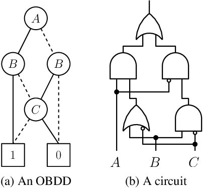 Figure 3 for On Tractable Representations of Binary Neural Networks