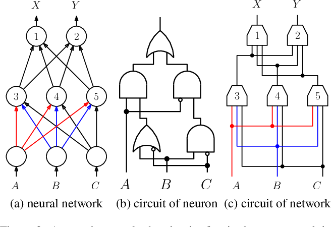 Figure 4 for On Tractable Representations of Binary Neural Networks